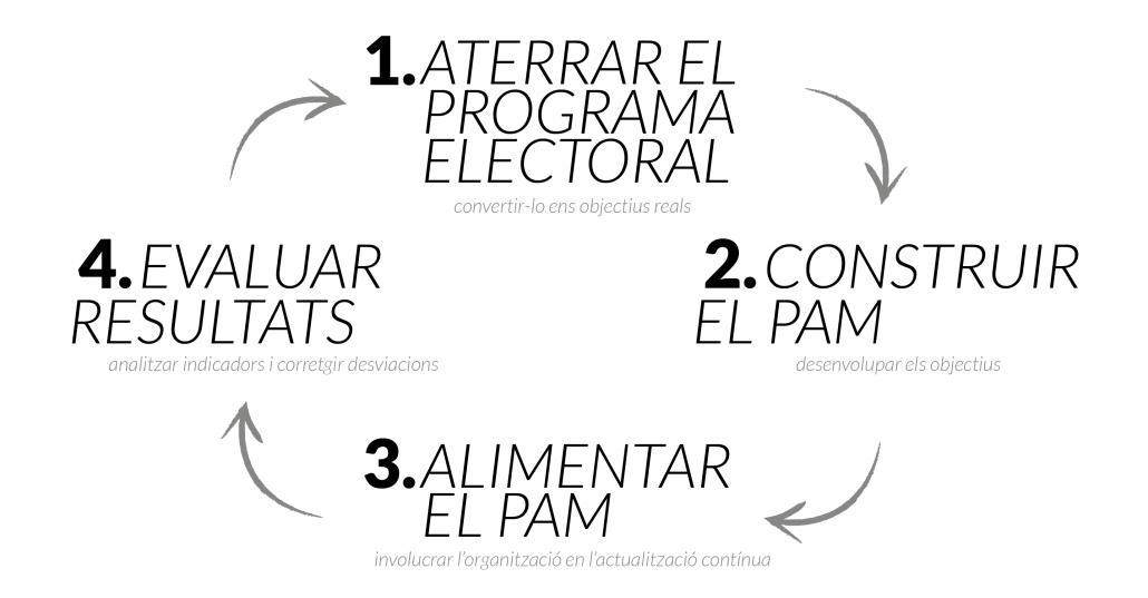 Programa electoral