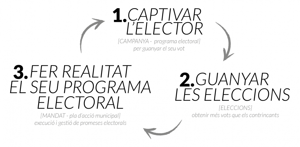 Campanya electoral